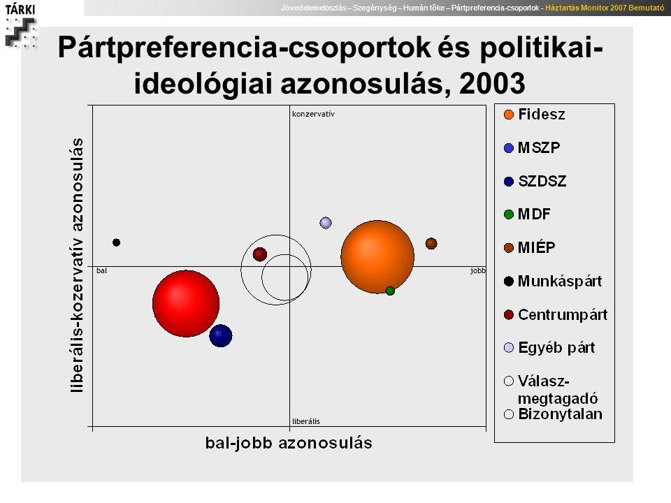 Pártpreferencia-csoportok és politikai-ideológiai azonosulás, 2003