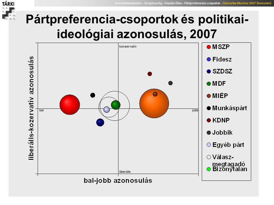 Pártpreferencia-csoportok és politikai-ideológiai azonosulás, 2007