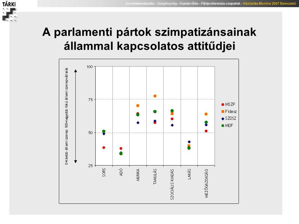 A parlamenti pártok szimpatizánsainak állammal kapcsolatos attitűdjei