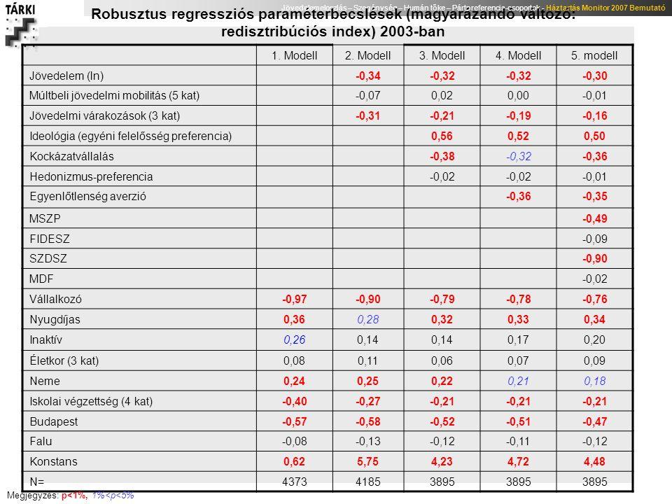 Robusztus regressziós paraméterbecslések (magyarázandó változó: redisztribúciós index) 2003-ban