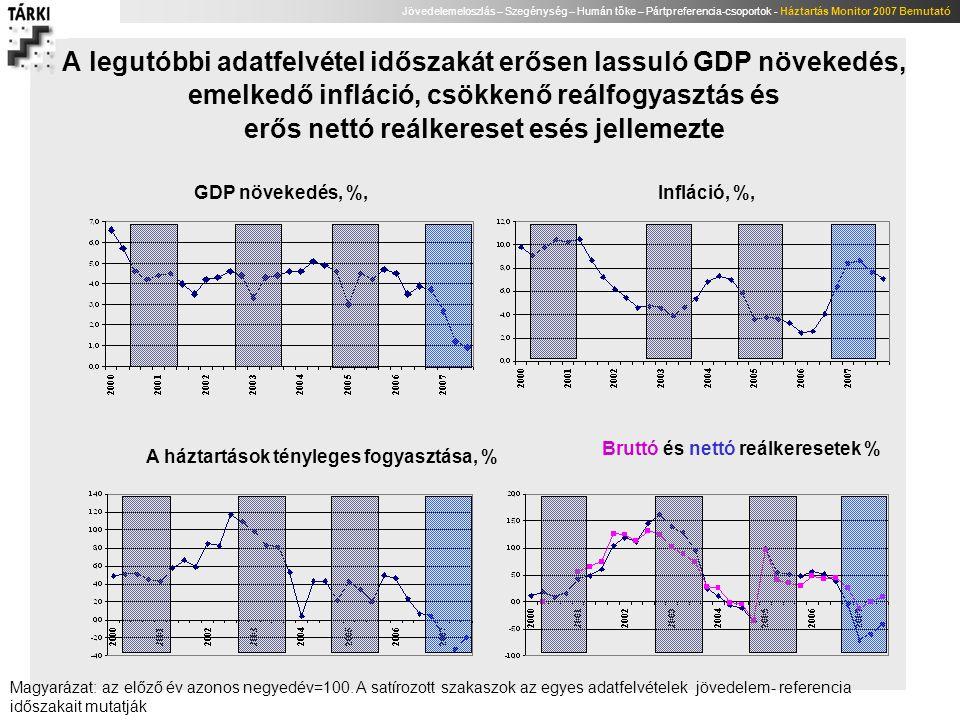 A legutóbbi adatfelvétel időszakát erősen lassuló GDP növekedés, emelkedő infláció, csökkenő reálfogyasztás és erős nettó reálkereset esés jellemezte