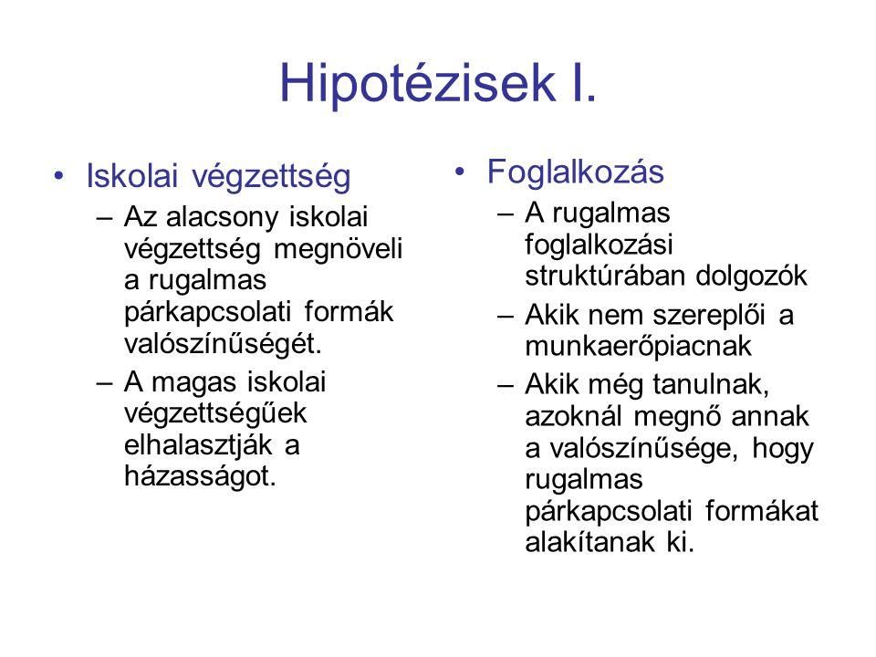 Hipotézisek I. Foglalkozás Iskolai végzettség