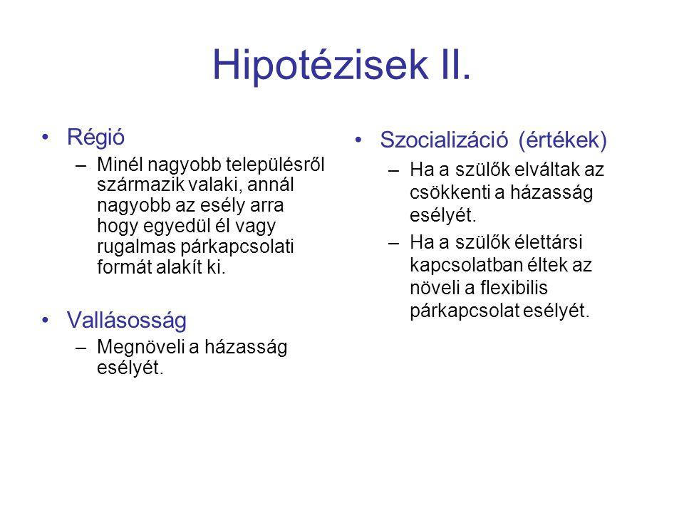 Hipotézisek II. Régió Vallásosság Szocializáció (értékek)