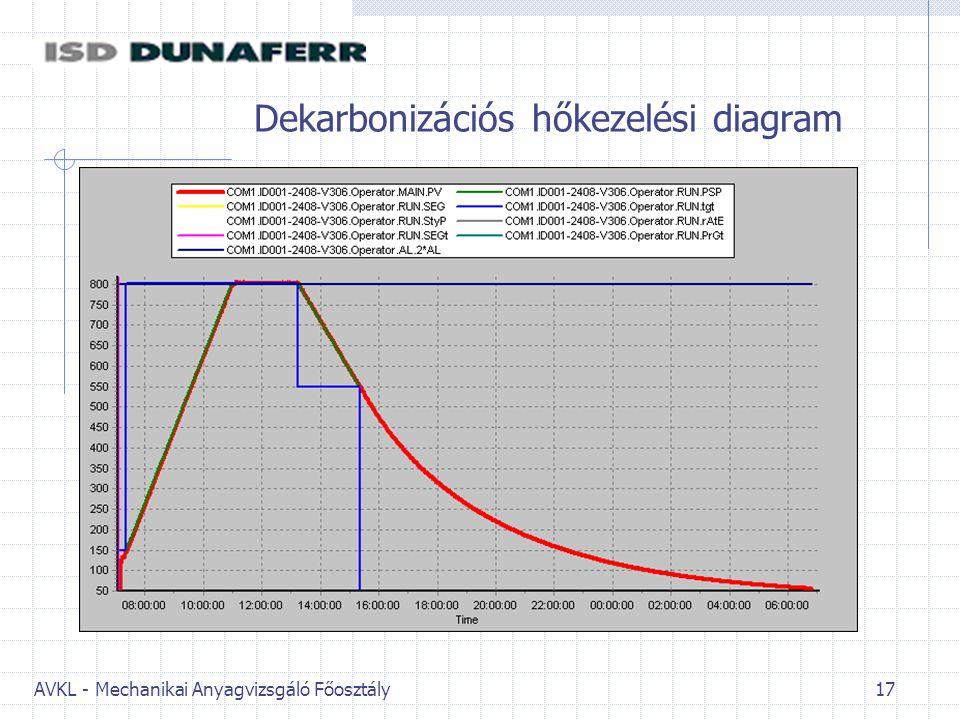 Dekarbonizációs hőkezelési diagram