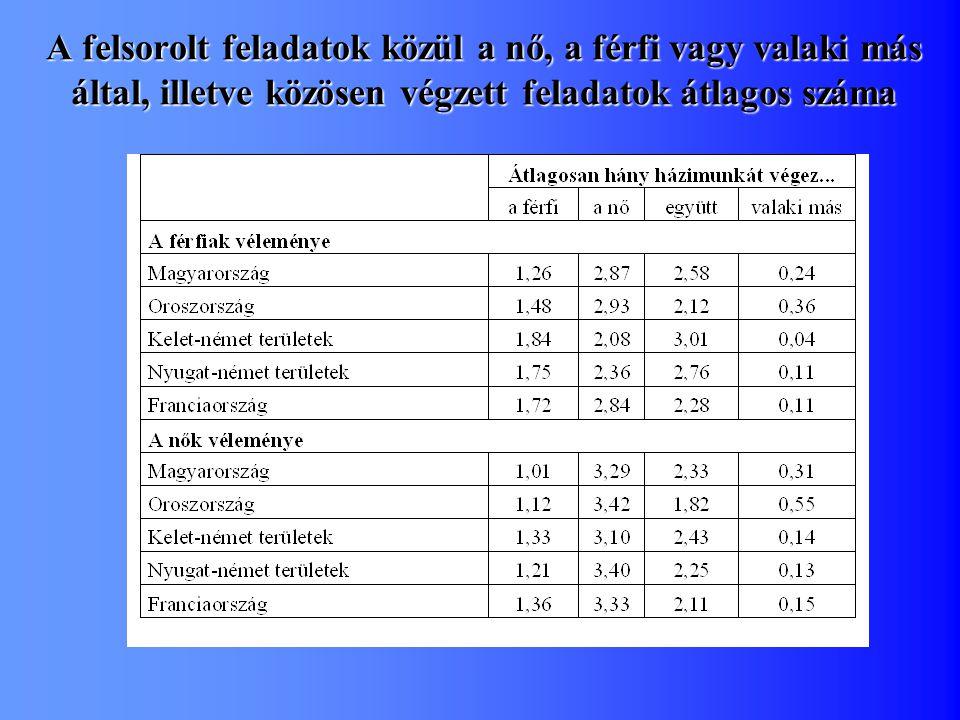 A felsorolt feladatok közül a nő, a férfi vagy valaki más által, illetve közösen végzett feladatok átlagos száma