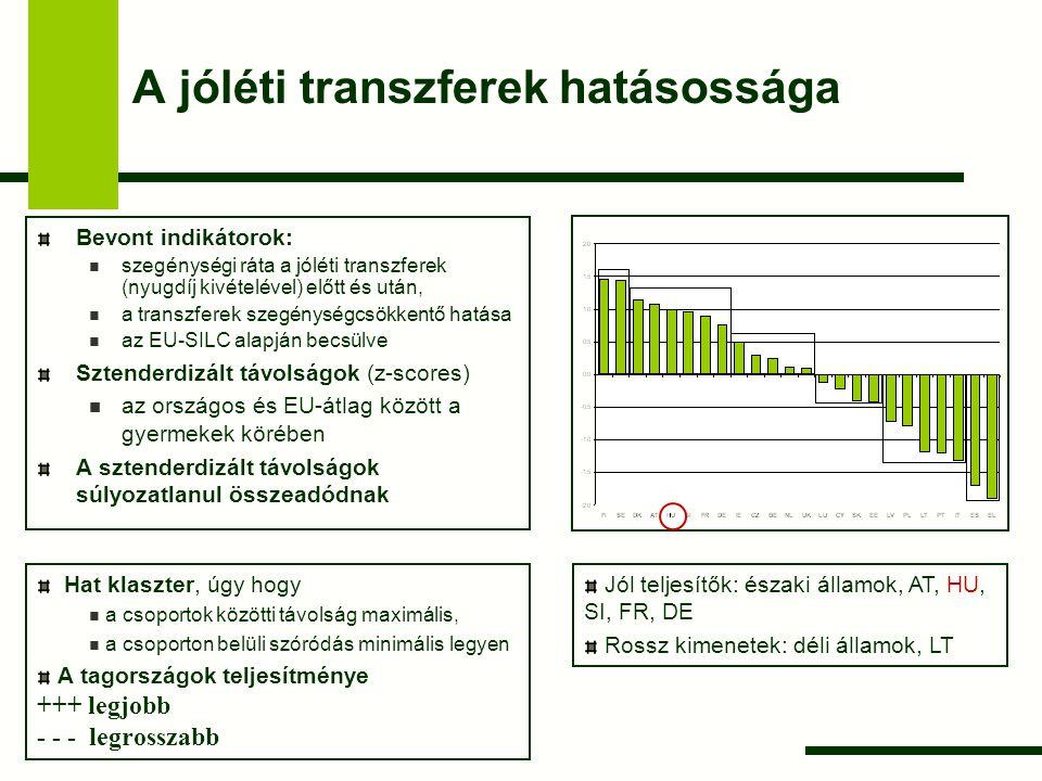 A jóléti transzferek hatásossága