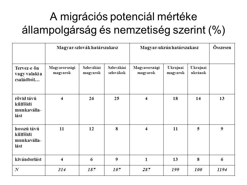 A migrációs potenciál mértéke állampolgárság és nemzetiség szerint (%)