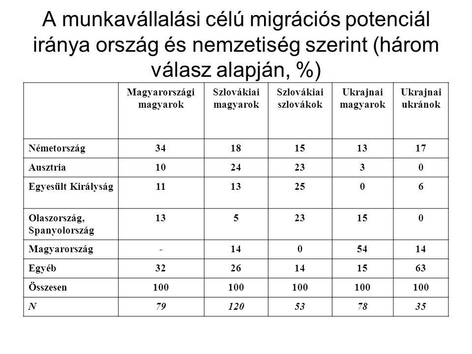 Magyarországi magyarok