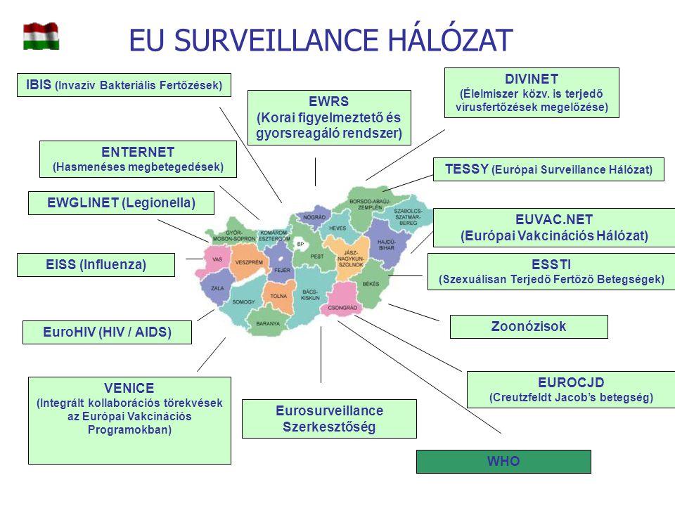 EU SURVEILLANCE HÁLÓZAT