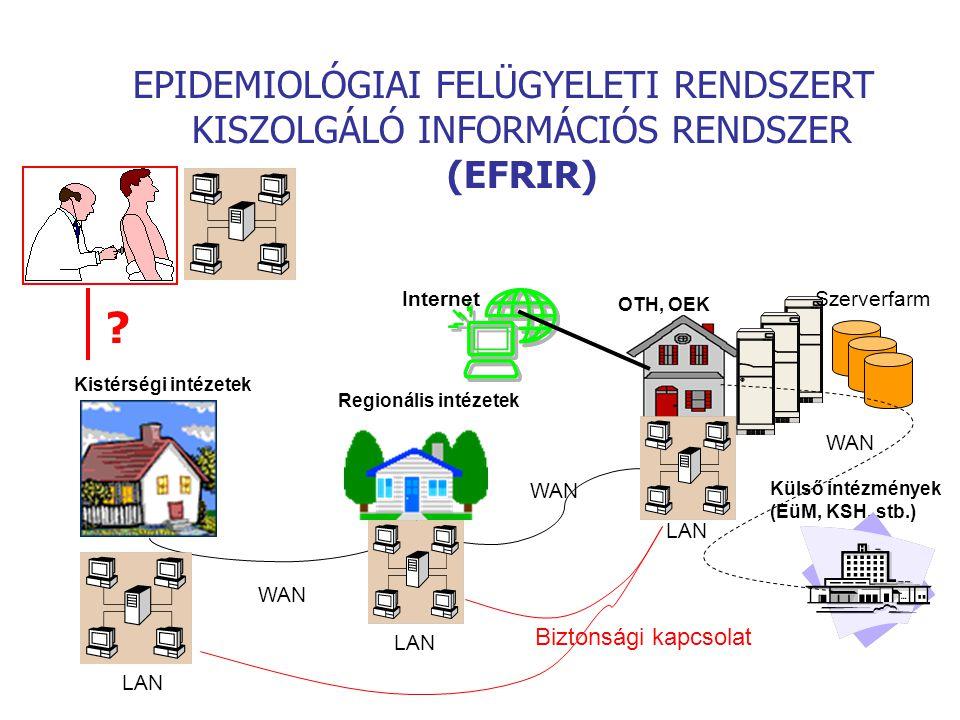 EPIDEMIOLÓGIAI FELÜGYELETI RENDSZERT KISZOLGÁLÓ INFORMÁCIÓS RENDSZER (EFRIR)