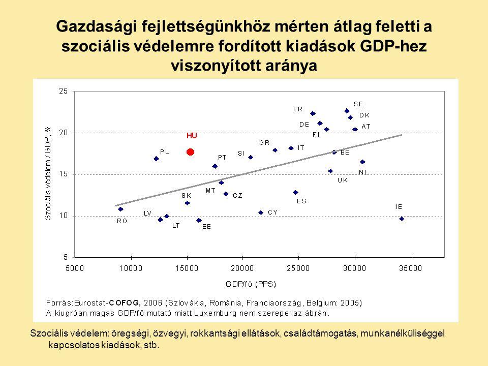 Gazdasági fejlettségünkhöz mérten átlag feletti a szociális védelemre fordított kiadások GDP-hez viszonyított aránya