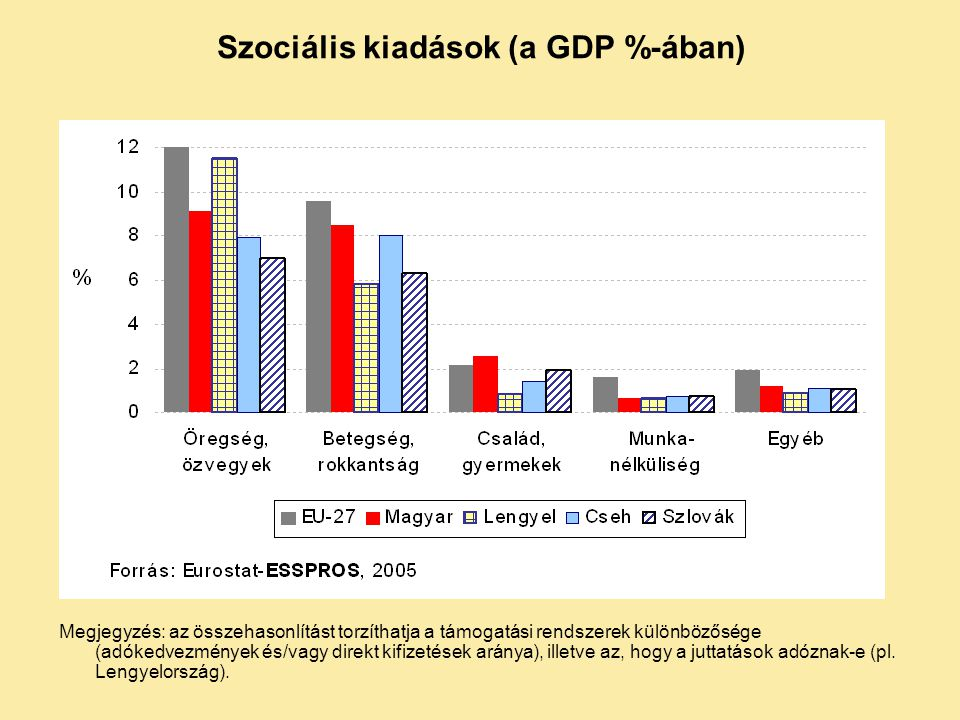 Szociális kiadások (a GDP %-ában)