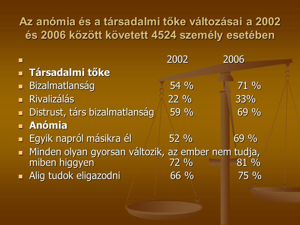 Az anómia és a társadalmi tőke változásai a 2002 és 2006 között követett 4524 személy esetében