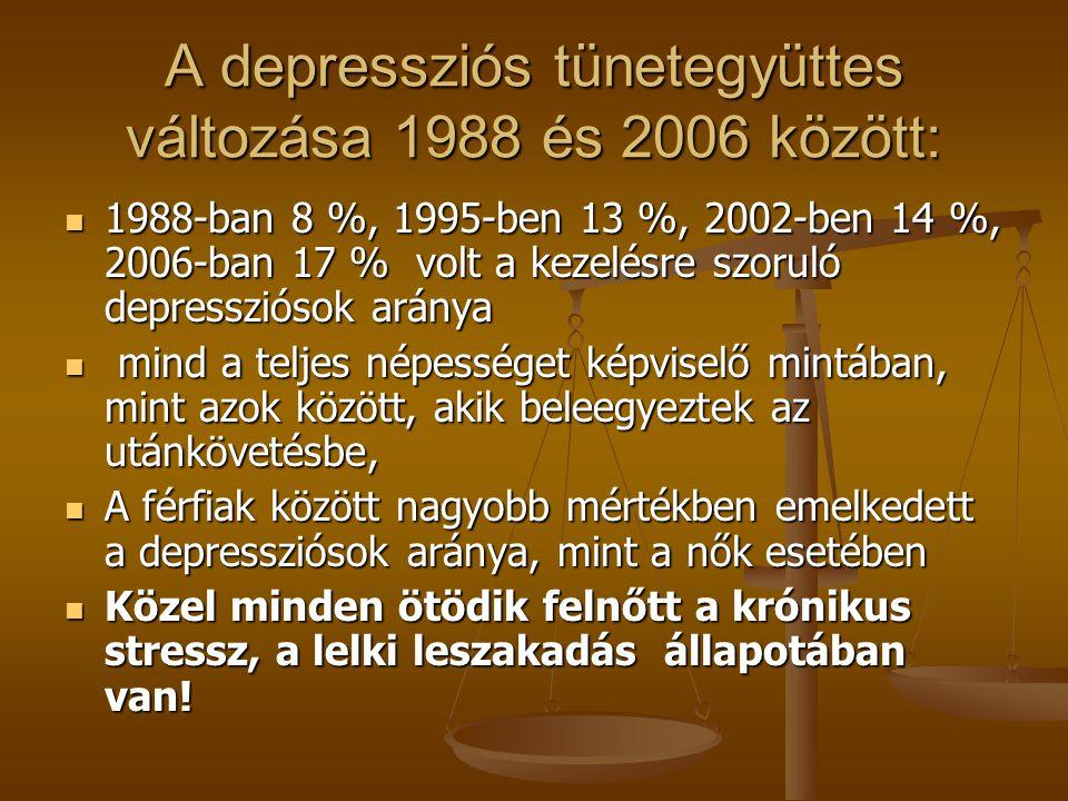 A depressziós tünetegyüttes változása 1988 és 2006 között: