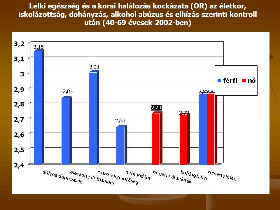Lelki egészség és a korai halálozás kockázata (OR) az életkor, iskolázottság, dohányzás, alkohol abúzus és elhízás szerinti kontroll után (40-69 évesek 2002-ben)