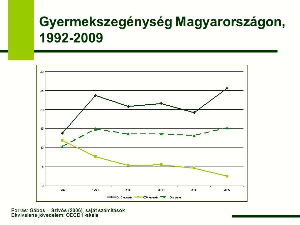 Gyermekszegénység Magyarországon, 1992-2009