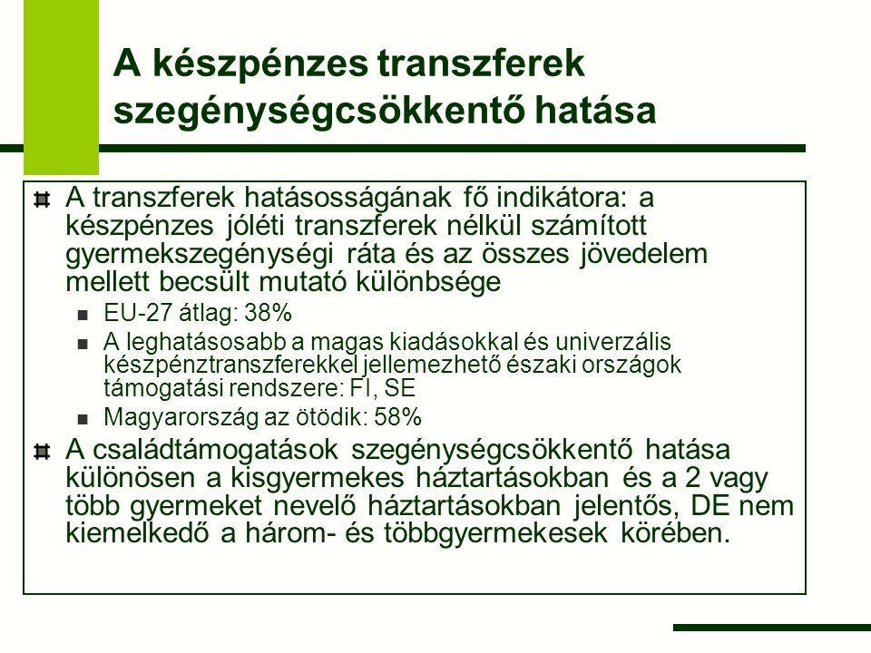 A készpénzes transzferek szegénységcsökkentő hatása