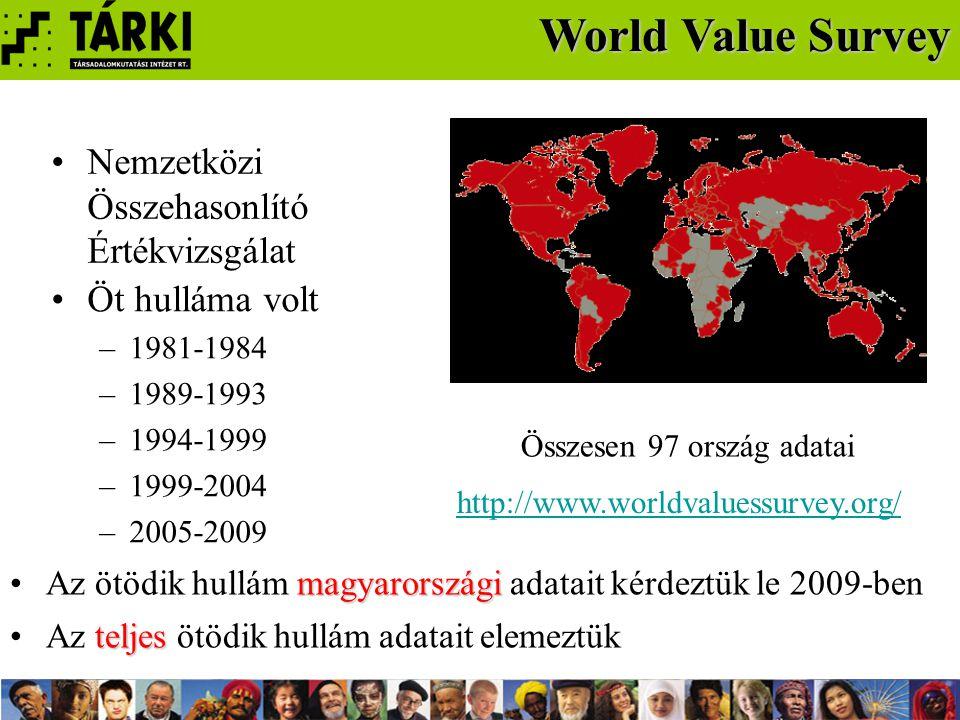 Összesen 97 ország adatai