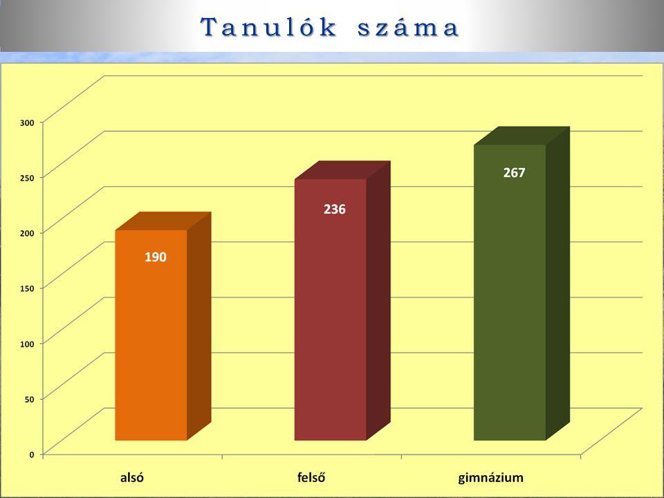 Tanulók száma Tanulók száma: alsó – felső - gimnázium