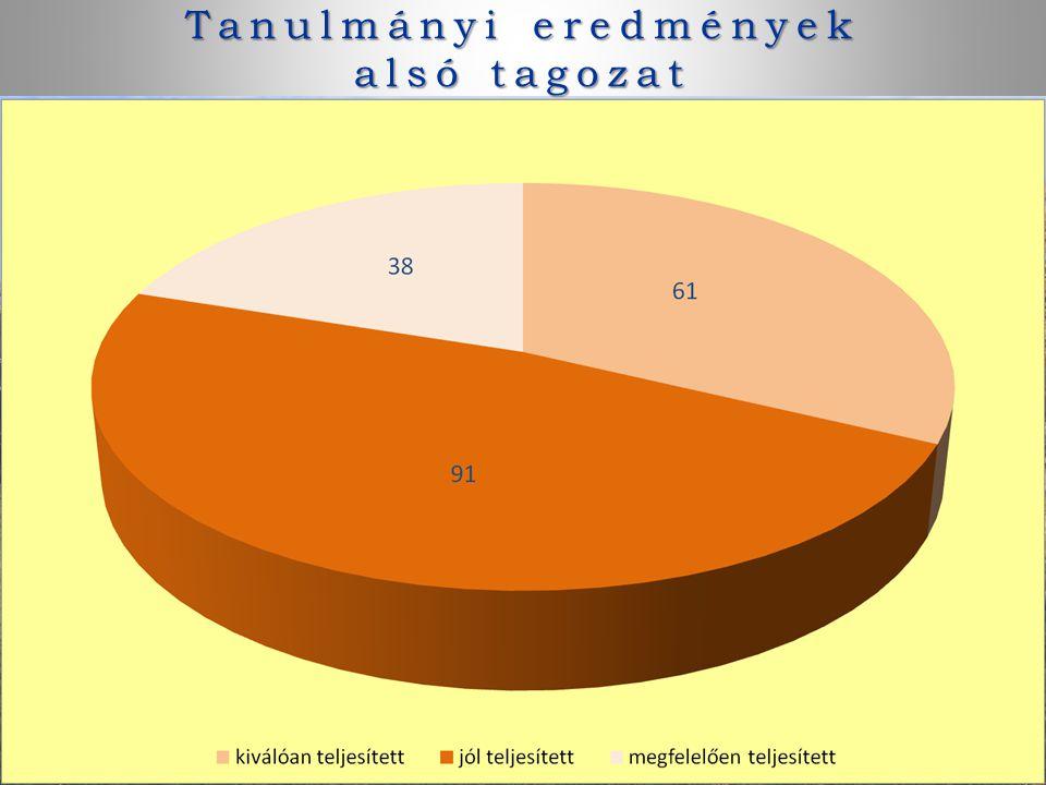 Tanulmányi eredmények alsó tagozat