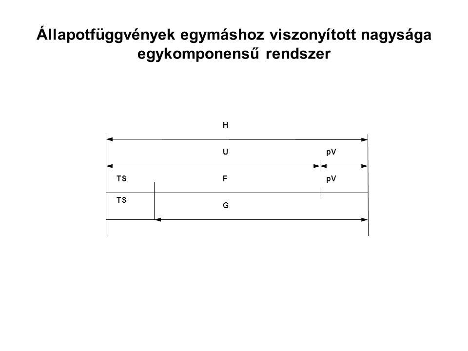 Állapotfüggvények egymáshoz viszonyított nagysága egykomponensű rendszer