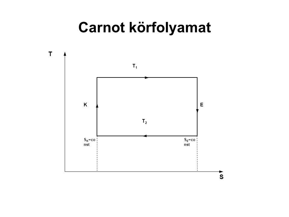 Carnot körfolyamat SE=const SK=const E K T1 T S T2