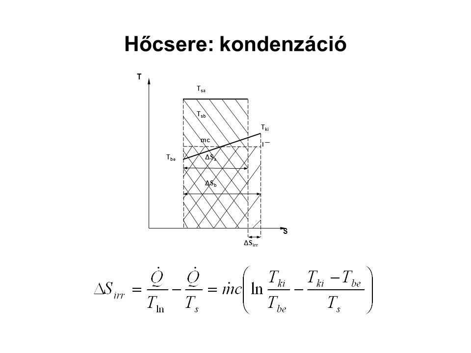 Hőcsere: kondenzáció T mc . Tki Tbe Tsb S Tsa ΔSa ΔSb ΔSirr