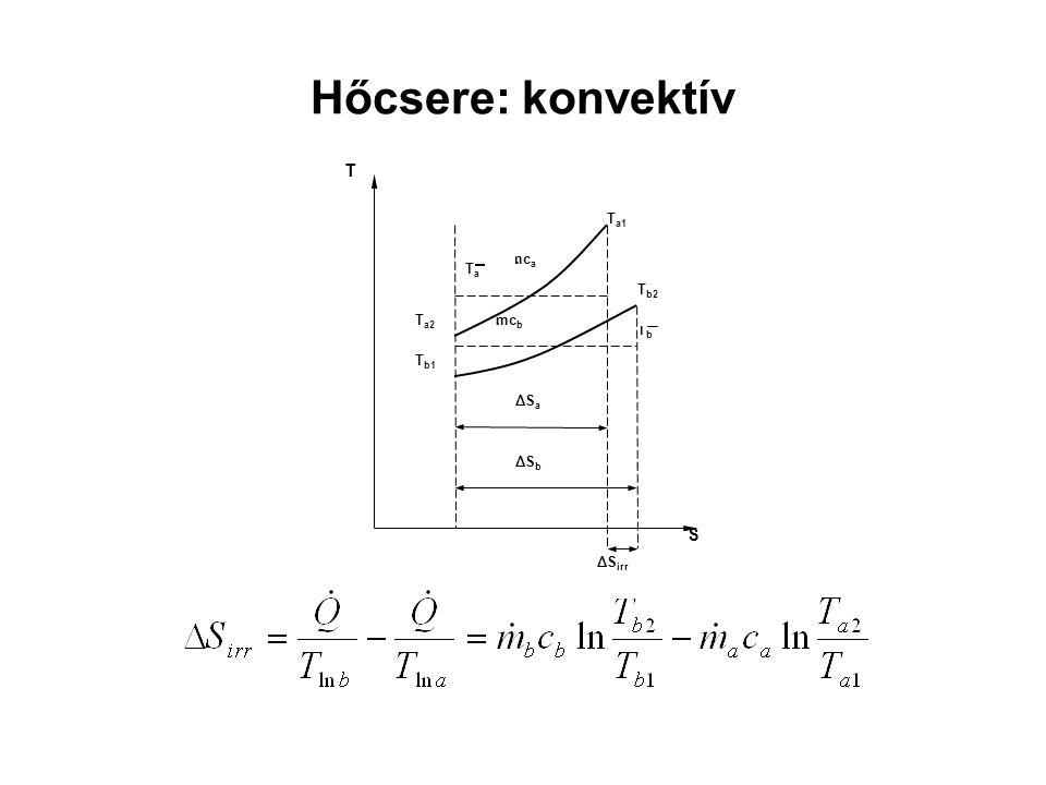 Hőcsere: konvektív mca Ta1 Ta2 Tb mcb . Tb2 Tb1 Ta S T ΔSa ΔSb ΔSirr