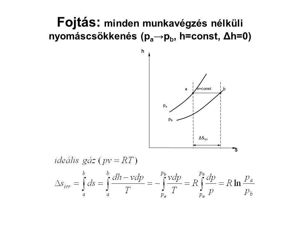 Fojtás: minden munkavégzés nélküli nyomáscsökkenés (pa→pb, h=const, Δh=0)