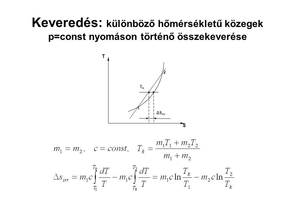 Keveredés: különböző hőmérsékletű közegek p=const nyomáson történő összekeverése