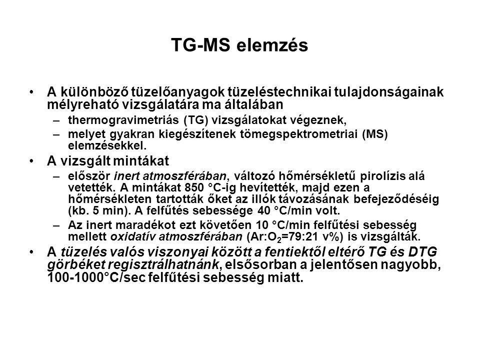 TG-MS elemzés A különböző tüzelőanyagok tüzeléstechnikai tulajdonságainak mélyreható vizsgálatára ma általában.