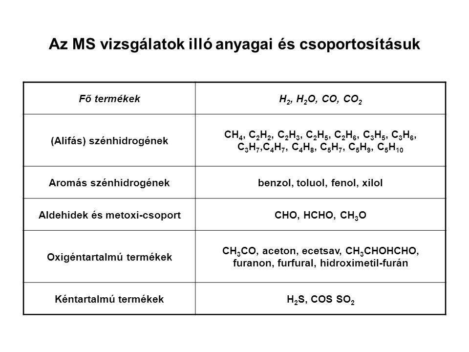 Az MS vizsgálatok illó anyagai és csoportosításuk