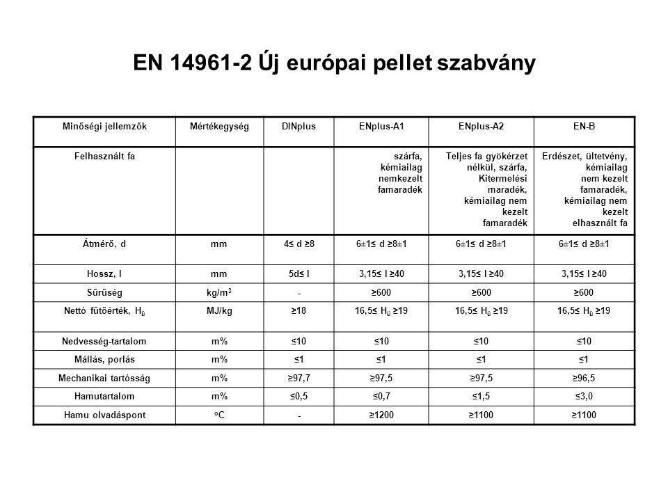 EN 14961-2 Új európai pellet szabvány