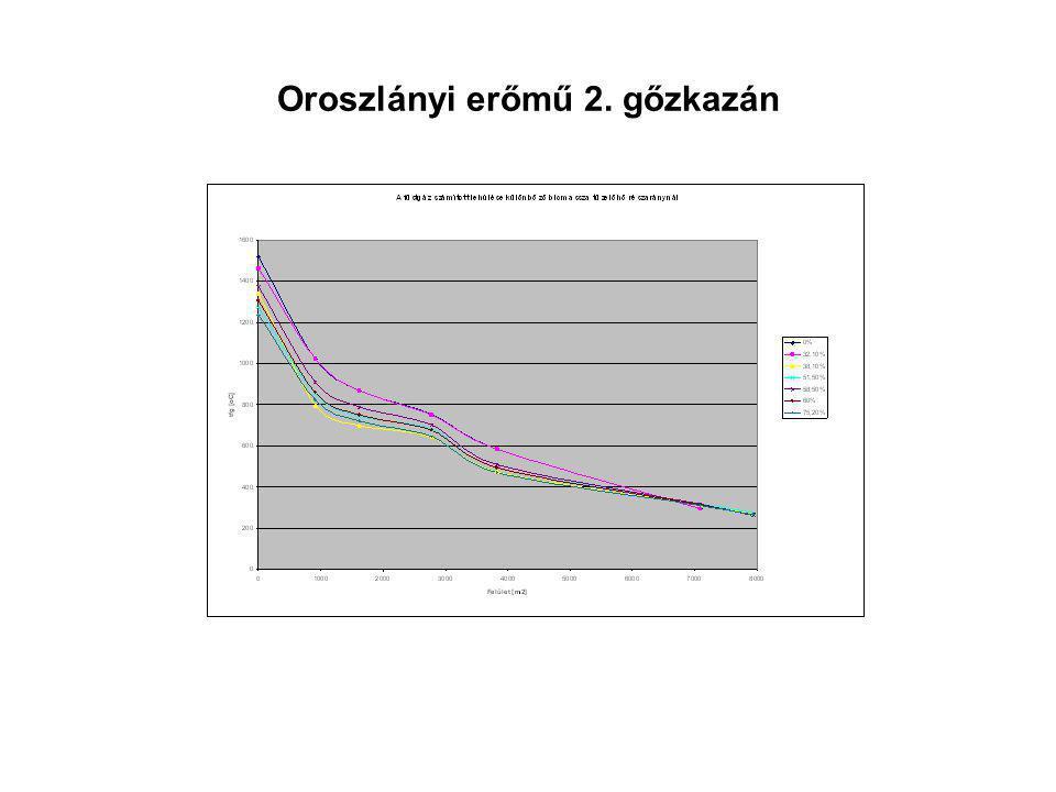 Oroszlányi erőmű 2. gőzkazán