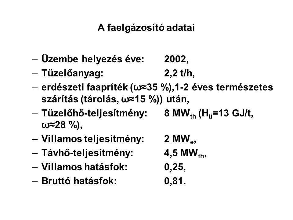 A faelgázosító adatai Üzembe helyezés éve: 2002, Tüzelőanyag: 2,2 t/h,