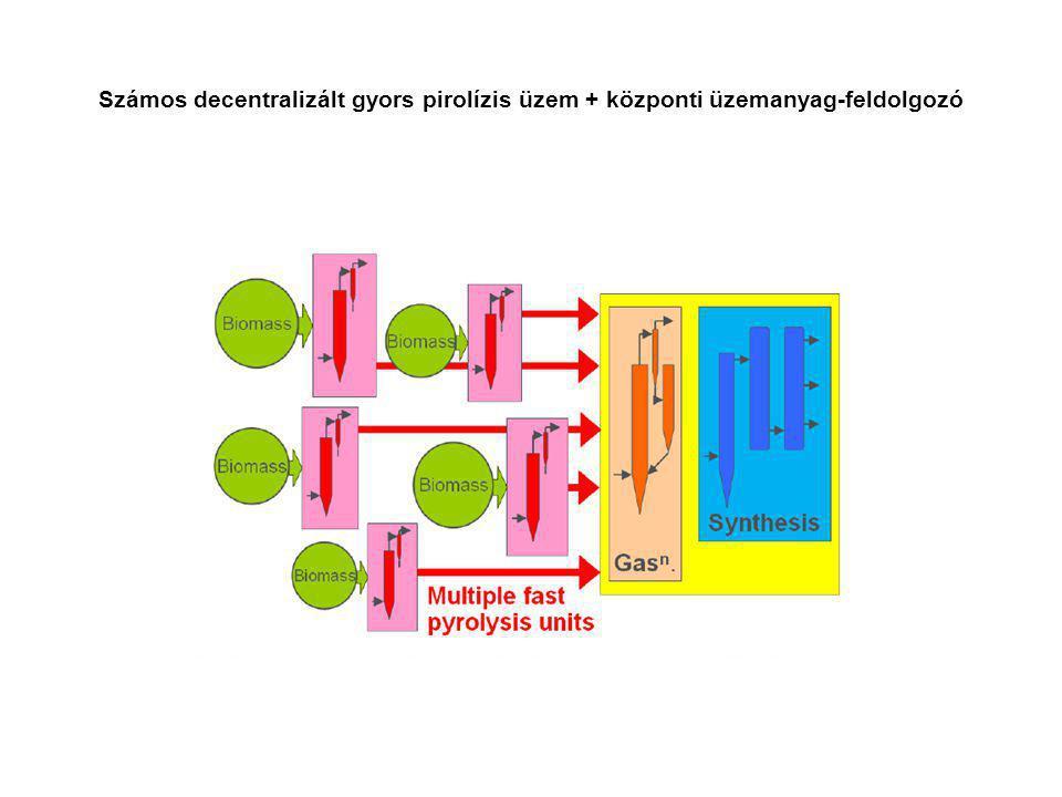 Számos decentralizált gyors pirolízis üzem + központi üzemanyag-feldolgozó