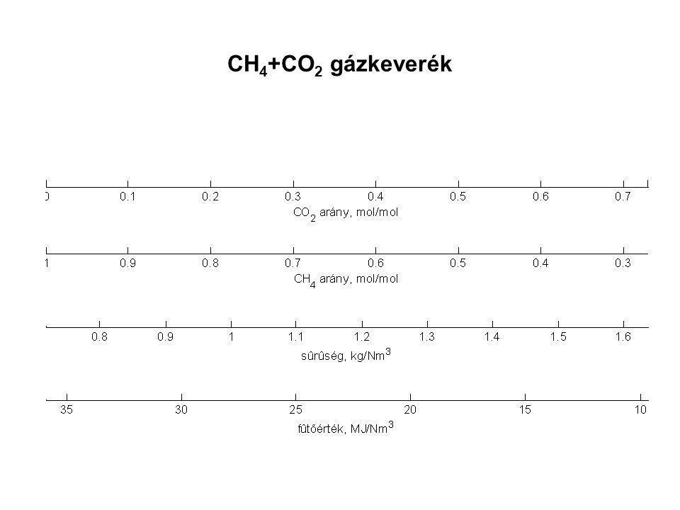CH4+CO2 gázkeverék
