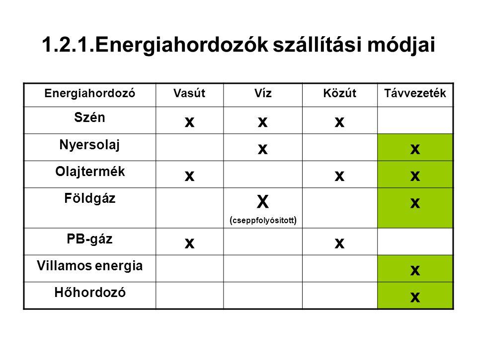 1.2.1.Energiahordozók szállítási módjai