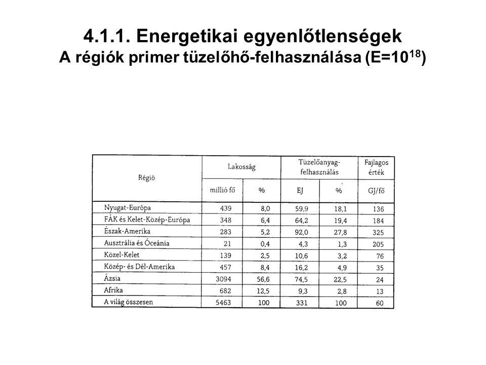 4.1.1. Energetikai egyenlőtlenségek A régiók primer tüzelőhő-felhasználása (E=1018)