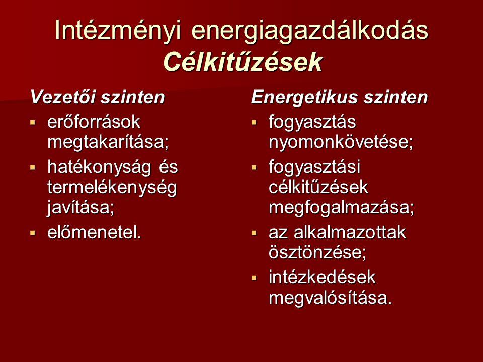 Intézményi energiagazdálkodás Célkitűzések