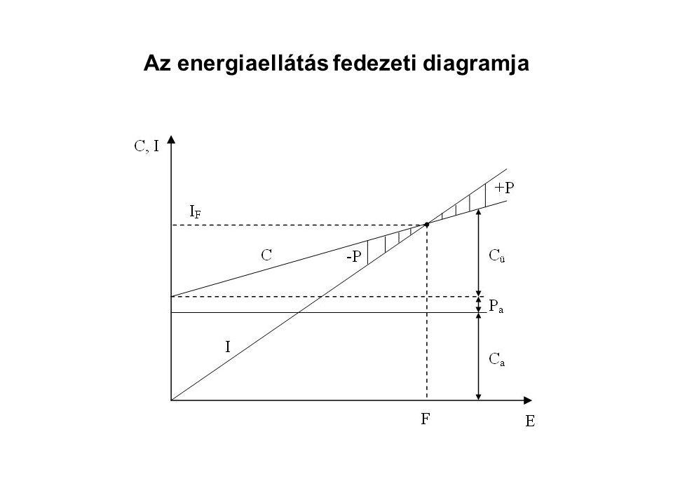 Az energiaellátás fedezeti diagramja