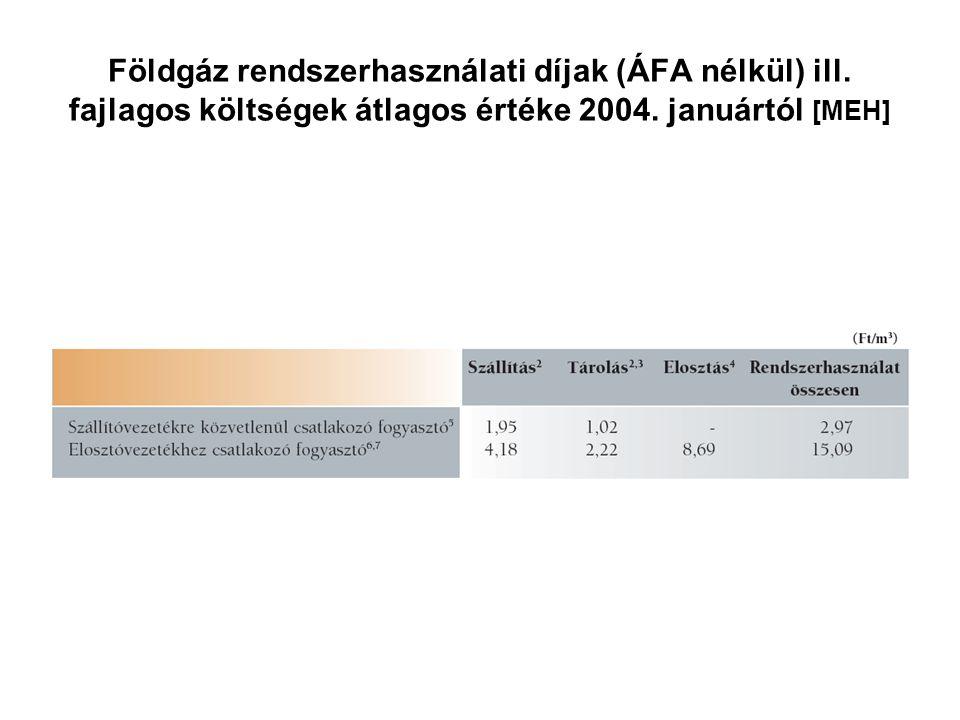 Földgáz rendszerhasználati díjak (ÁFA nélkül) ill