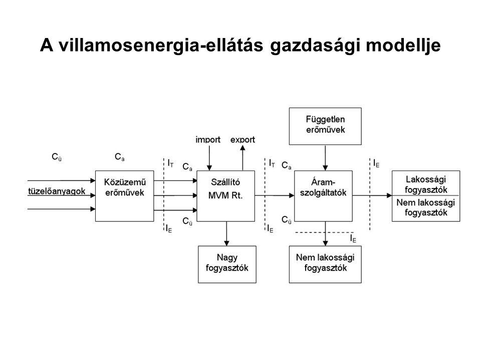 A villamosenergia-ellátás gazdasági modellje