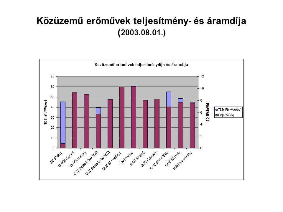 Közüzemű erőművek teljesítmény- és áramdíja (2003.08.01.)