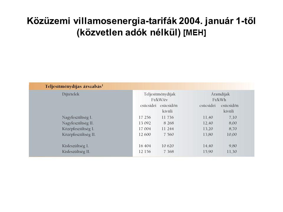 Közüzemi villamosenergia-tarifák 2004