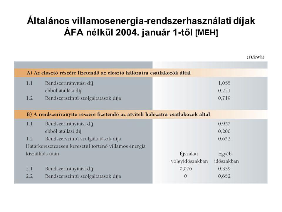 Általános villamosenergia-rendszerhasználati díjak ÁFA nélkül 2004