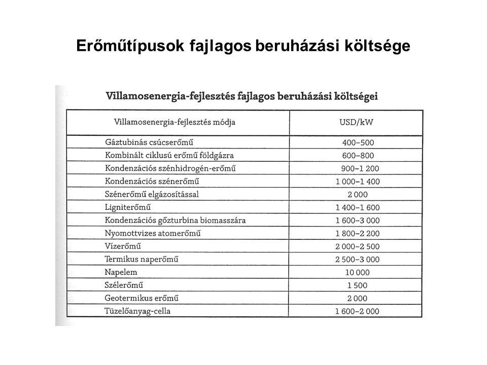 Erőműtípusok fajlagos beruházási költsége