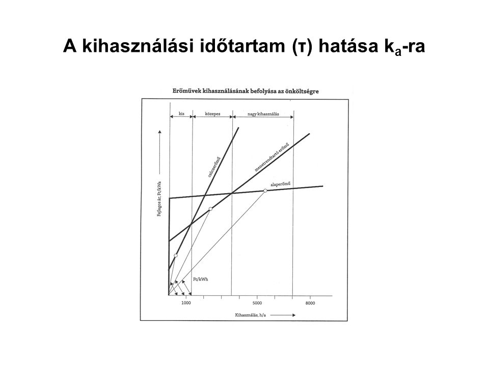 A kihasználási időtartam (τ) hatása ka-ra