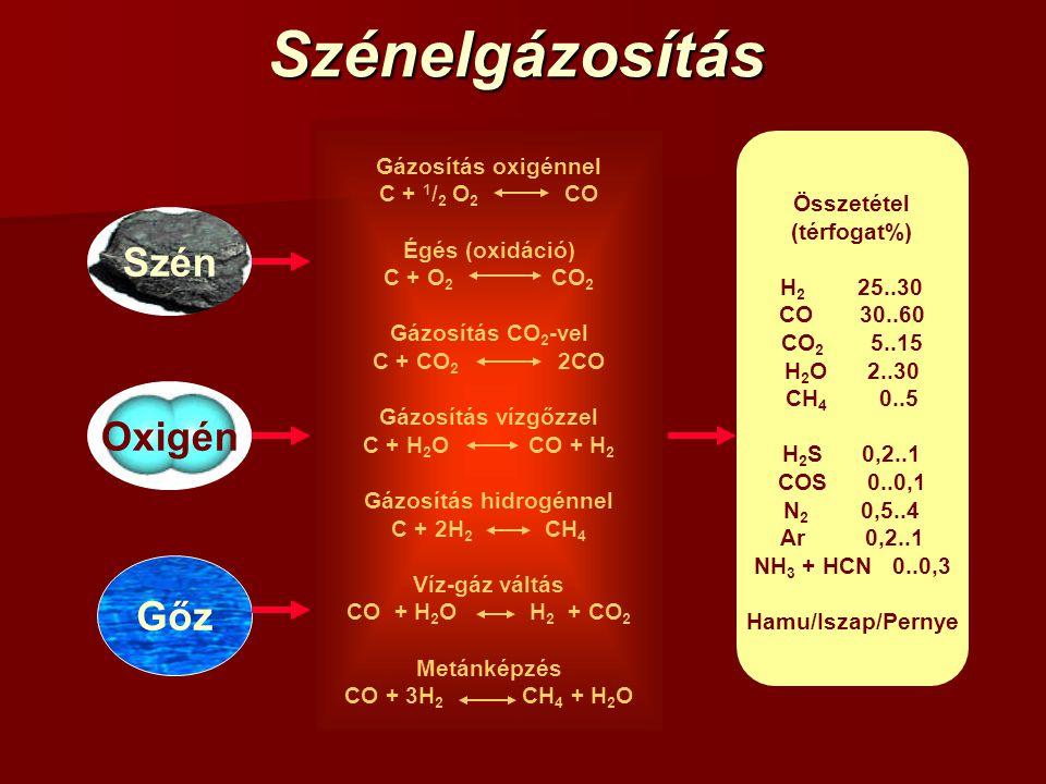 Gázosítás hidrogénnel