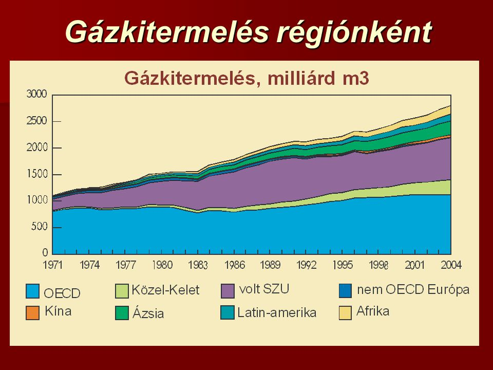 Gázkitermelés régiónként